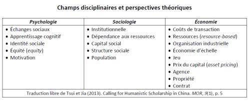 Disciplines et théories (3-13)