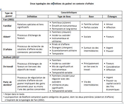 Typologies du guanxi (3-13)