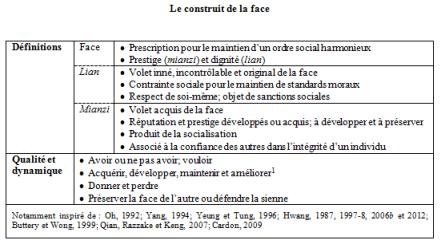 Face (4-13)