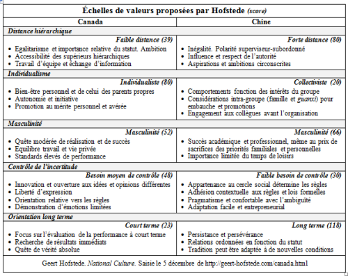 Hofstede (4-13)