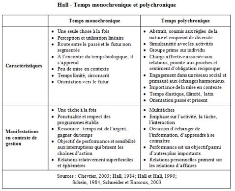 Hall Temps 1 (4-13)