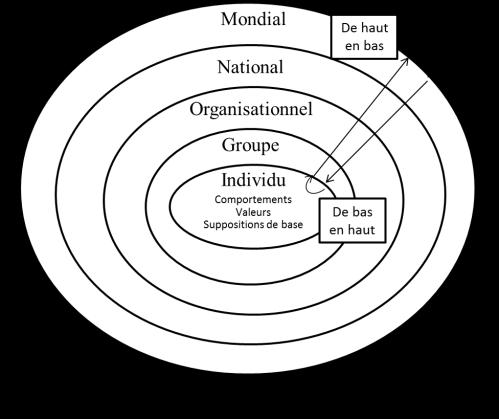 Dynamique culturelle (3-14)