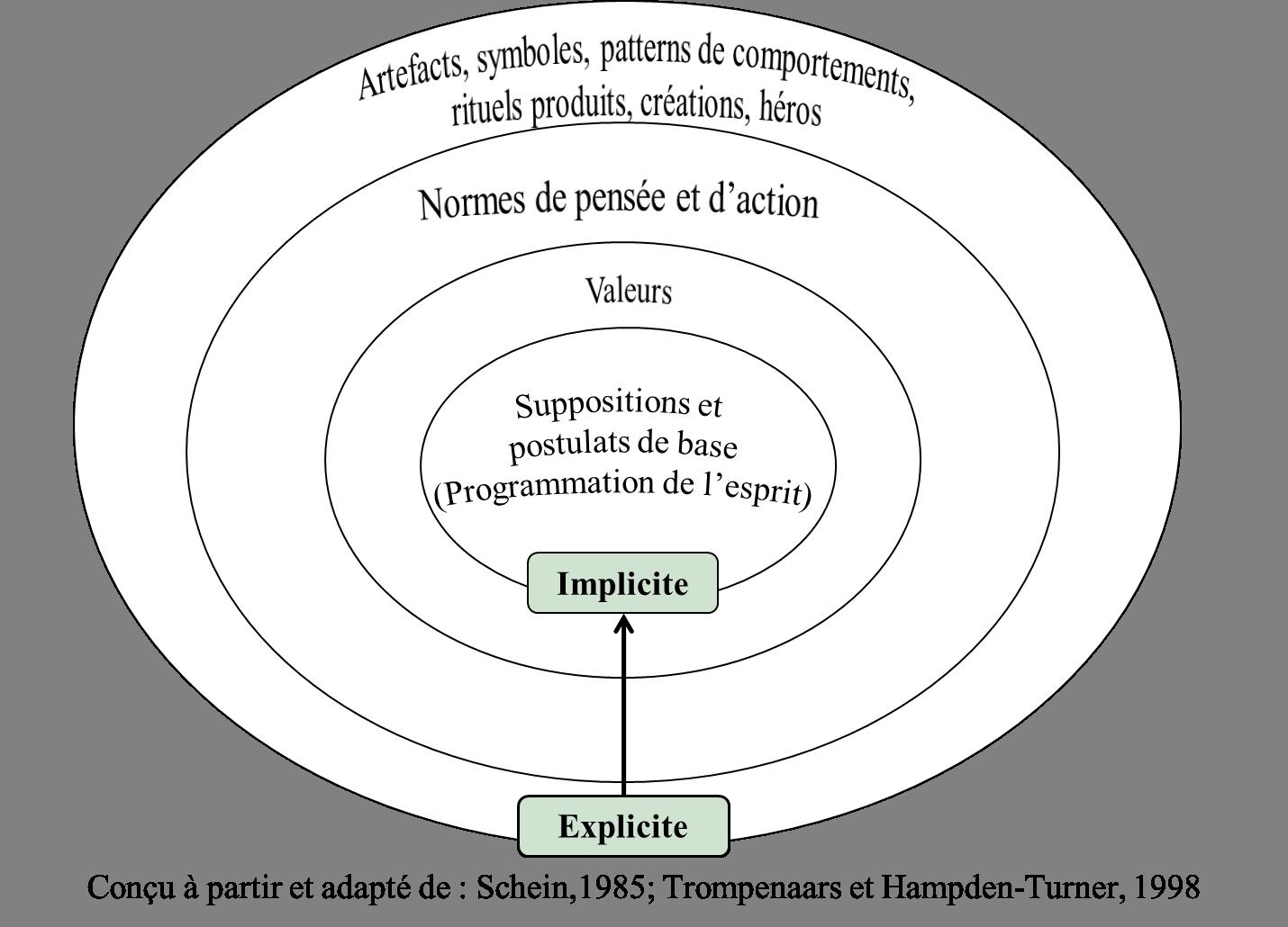 Culture la m taphore de l oignon relations interpersonnelles et guanxi en chine - Culture de l echalote ...