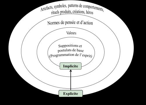 Profondeur culture (3-14)